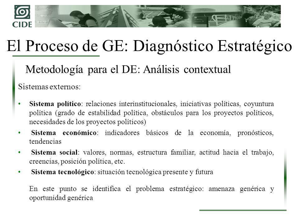 El Proceso de GE: Diagnóstico Estratégico Sistemas externos: Sistema político: relaciones interinstitucionales, iniciativas políticas, coyuntura polít