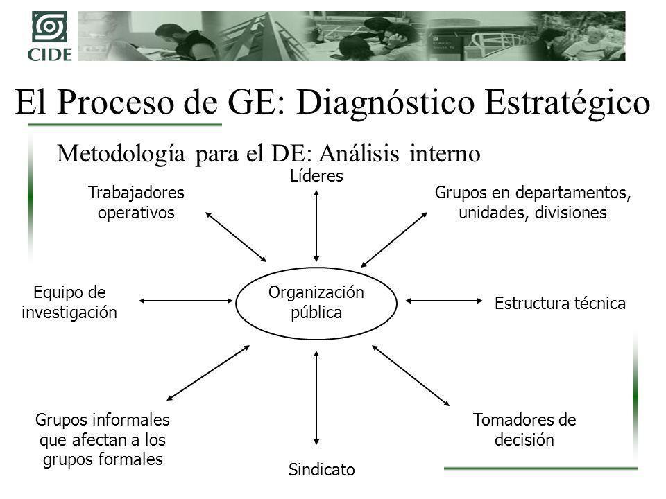 El Proceso de GE: Diagnóstico Estratégico Metodología para el DE: Análisis interno Organización pública Líderes Estructura técnica Trabajadores operat