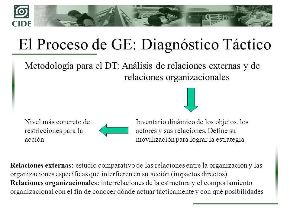El Proceso de GE: Diagnóstico Táctico Metodología para el DT: Análisis de relaciones externas y de relaciones organizacionales Inventario dinámico de