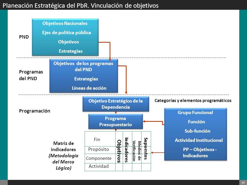 11 Metodología del Marco Lógico para la Administración Pública Federal II.