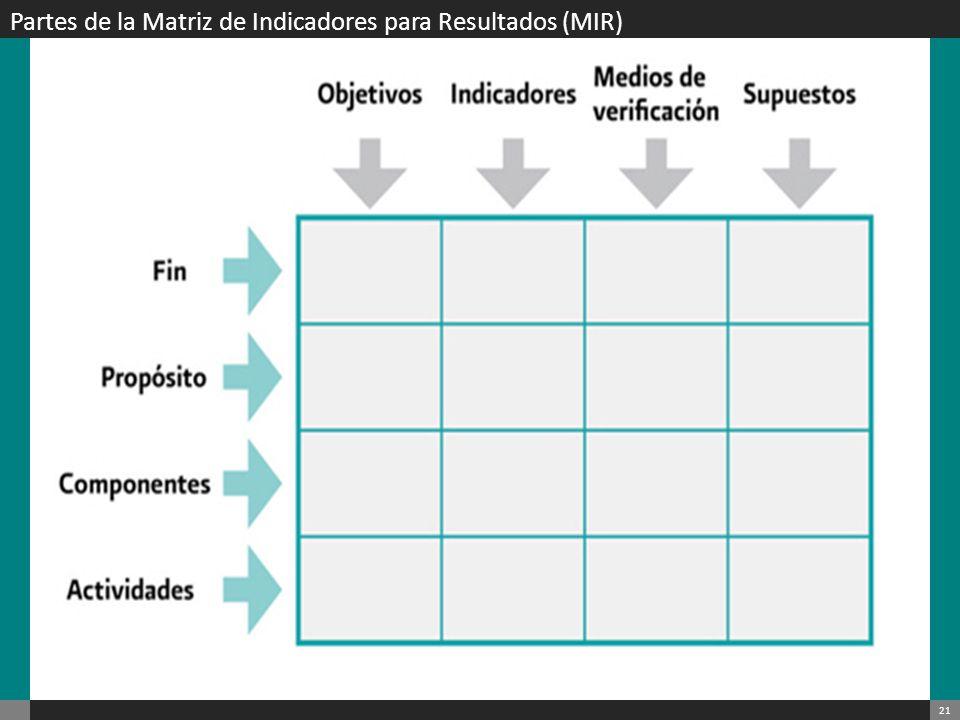 22 Partes de la Matriz de Indicadores para Resultados (MIR): Filas Fin Es la contribución del programa, en el mediano o largo plazo, al logro de un objetivo superior (a la consecución de objetivos del Plan Nacional, Estatal o Municipal del Desarrollo y/o sus programas).