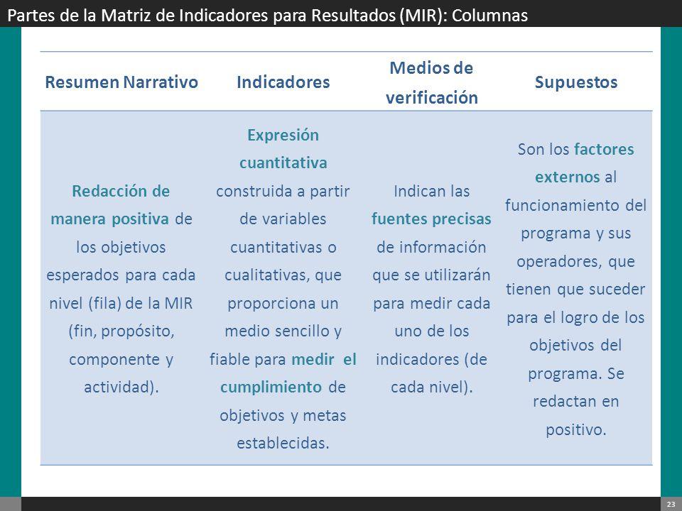 24 Partes de la Matriz de Indicadores para Resultados (MIR): Filas y Columnas MIR Resumen Narrativo/Objetivos (Reglas de Sintaxis) Indicadores Medios de verificació n Supuestos Fin Contribuir + Objetivo superior a la razón de ser del programa + Mediante + Solución del problema (propósito del programa) Expresión cuantitativa construida a partir de variables cuantitativas o cualitativas, que proporciona un medio sencillo y fiable para medir el cumplimiento de objetivos y metas establecidas.