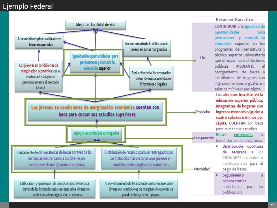 27 Lógica Vertical Si el programa está bien diseñado se pueden examinar los vínculos causales lógicos tanto de forma horizontal como vertical: Lógica Vertical: