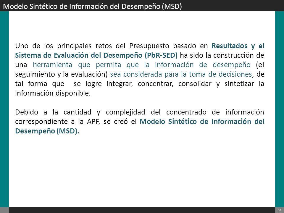 39 Modelo Sintético de Información de Desempeño (MSD) El MSD es un instrumento que hace acopio de la información de desempeño de los Programas presupuestarios (Pp) de la APF con el fin de conocer y valorar su comportamiento.
