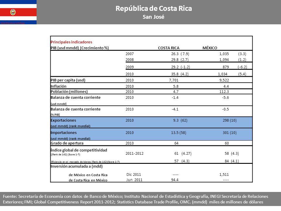 Principales indicadores PIB (usd mmdd) (Crecimiento %)COSTA RICAMÉXICO 200726.3 ( 7.9)1,035 (3.3) 200829.8 (2.7)1,094 (1.2) 200929.2 (-1.2)879 (-6.2) 201035.8 (4.2) 1,034 (5.4) PIB per capita (usd)20107,701 9,522 Inflación20105.8 4.4 Población (millones)20104.7 112.3 Balanza de cuenta corriente2010-1.4-5.6 (usd mmdd) Balanza de cuenta corriente2010-4.1-0.5 (% PIB) Exportaciones 20109.3 (62)298 (10) ( usd mmdd) (rank mundial) Importaciones201013.5 (58)301 (10) ( usd mmdd) (rank mundial) Grado de apertura20106460 Índice global de competitividad ((Rank de 142) (Score 1-7) 2011-201261 (4.27)58 (4.3) Eficiencia en el mercado de bienes (Rank de 142)(Score 1-7) 57 (4.3)84 (4.1) Inversión acumulada a (mdd) de México en Costa Rica Dic 2011----1,511 de Costa Rica en México Jun 201194.4---- República de Costa Rica San José Fuente: Secretaría de Economía con datos de Banco de México; Instituto Nacional de Estadística y Geografía, INEGI Secretaría de Relaciones Exteriores; FMI; Global Competitiveness Report 2011-2012; Statistics Database Trade Profile, OMC.
