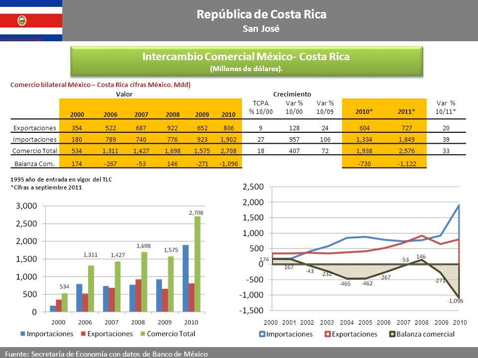 Intercambio Comercial México- Costa Rica (Millones de dólares).