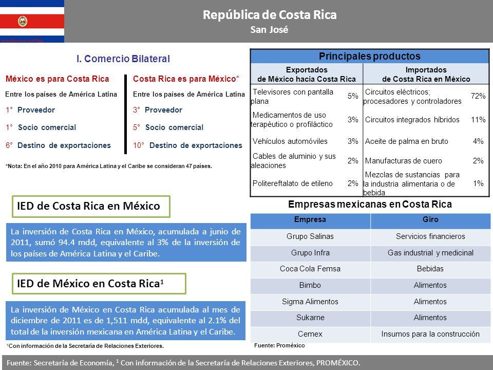 República de Costa Rica San José Fuente: Secretaría de Economía, 1 Con información de la Secretaría de Relaciones Exteriores, PROMÉXICO.