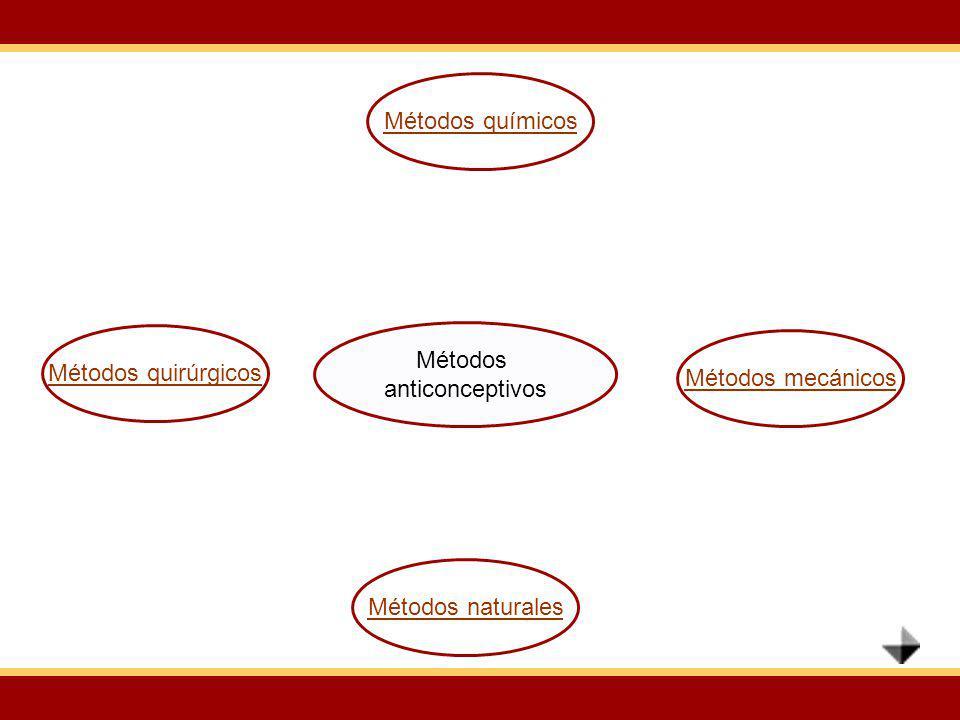 Métodos anticonceptivos Métodos quirúrgicos Métodos químicos Métodos mecánicos Métodos naturales
