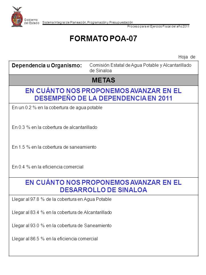 Sistema Integral de Planeación, Programación y Presupuestación Proceso para el Ejercicio Fiscal del año 2011 Gobierno del Estado FORMATO POA-07 Hoja de Dependencia u Organismo: Comisión Estatal de Agua Potable y Alcantarillado de Sinaloa METAS EN CUÁNTO NOS PROPONEMOS AVANZAR EN EL DESEMPEÑO DE LA DEPENDENCIA EN 2011 En un 0.2 % en la cobertura de agua potable En 0.3 % en la cobertura de alcantarillado En 1.5 % en la cobertura de saneamiento En 0.4 % en la eficiencia comercial EN CUÁNTO NOS PROPONEMOS AVANZAR EN EL DESARROLLO DE SINALOA Llegar al 97.8 % de la cobertura en Agua Potable Llegar al 83.4 % en la cobertura de Alcantarillado Llegar al 93.0 % en la cobertura de Saneamiento Llegar al 86.5 % en la eficiencia comercial