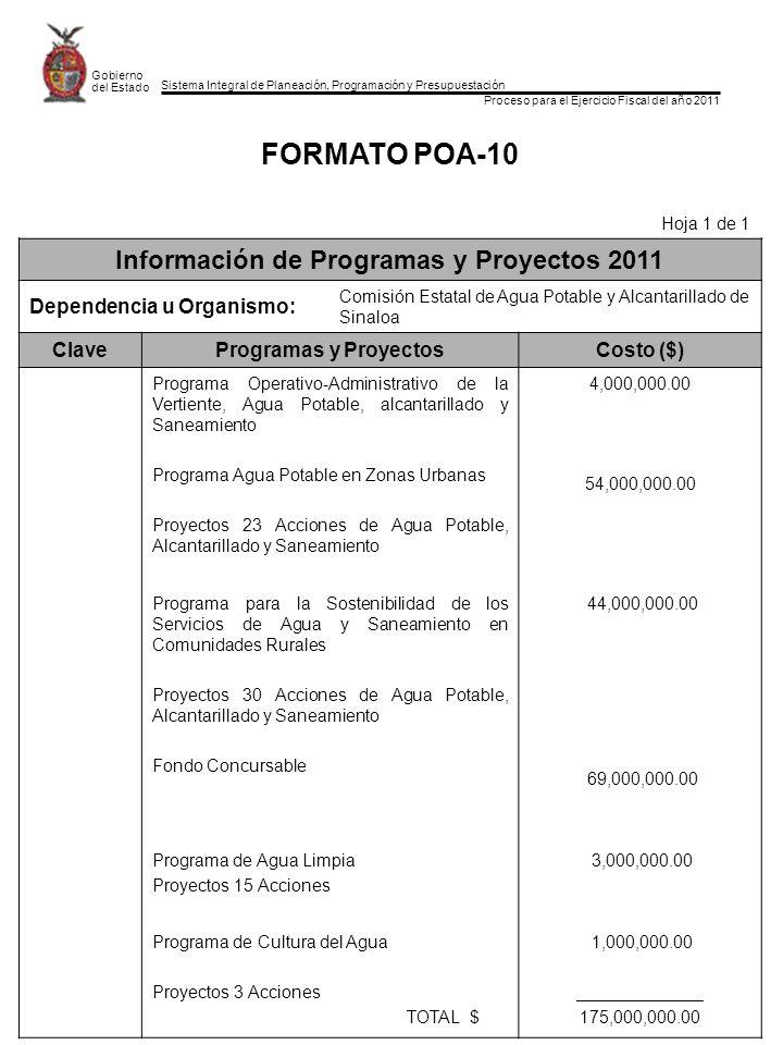 Sistema Integral de Planeación, Programación y Presupuestación Proceso para el Ejercicio Fiscal del año 2011 Gobierno del Estado FORMATO POA-10 Hoja 1 de 1 Información de Programas y Proyectos 2011 Dependencia u Organismo: Comisión Estatal de Agua Potable y Alcantarillado de Sinaloa ClaveProgramas y Proyectos Costo ($) Programa Operativo-Administrativo de la Vertiente, Agua Potable, alcantarillado y Saneamiento Programa Agua Potable en Zonas Urbanas Proyectos 23 Acciones de Agua Potable, Alcantarillado y Saneamiento 4,000,000.00 54,000,000.00 Programa para la Sostenibilidad de los Servicios de Agua y Saneamiento en Comunidades Rurales Proyectos 30 Acciones de Agua Potable, Alcantarillado y Saneamiento Fondo Concursable 44,000,000.00 69,000,000.00 Programa de Agua Limpia Proyectos 15 Acciones 3,000,000.00 Programa de Cultura del Agua Proyectos 3 Acciones TOTAL $ 1,000,000.00 _____________ 175,000,000.00