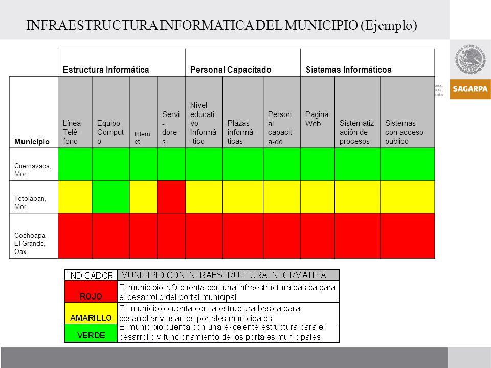 Estructura InformáticaPersonal CapacitadoSistemas Informáticos Municipio Línea Telé- fono Equipo Comput o Intern et Servi - dore s Nivel educati vo In