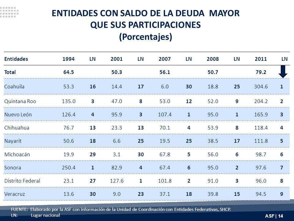 ASF | 14 ENTIDADES CON SALDO DE LA DEUDA MAYOR QUE SUS PARTICIPACIONES (Porcentajes) FUENTE: Elaborado por la ASF con información de la Unidad de Coordinación con Entidades Federativas, SHCP.