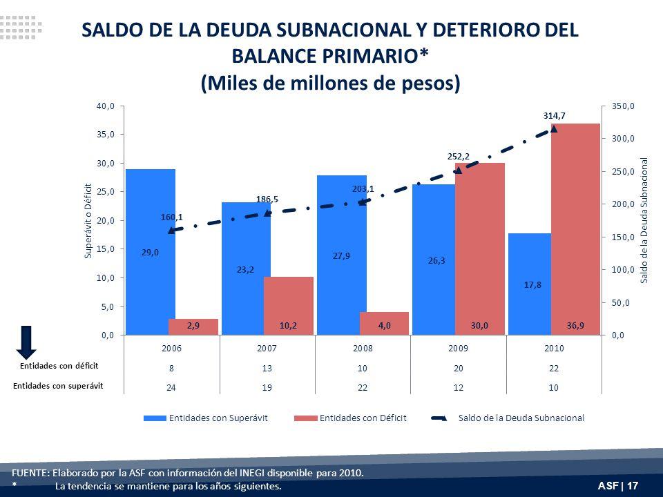 ASF | 17 SALDO DE LA DEUDA SUBNACIONAL Y DETERIORO DEL BALANCE PRIMARIO* (Miles de millones de pesos) FUENTE: Elaborado por la ASF con información del INEGI disponible para 2010.