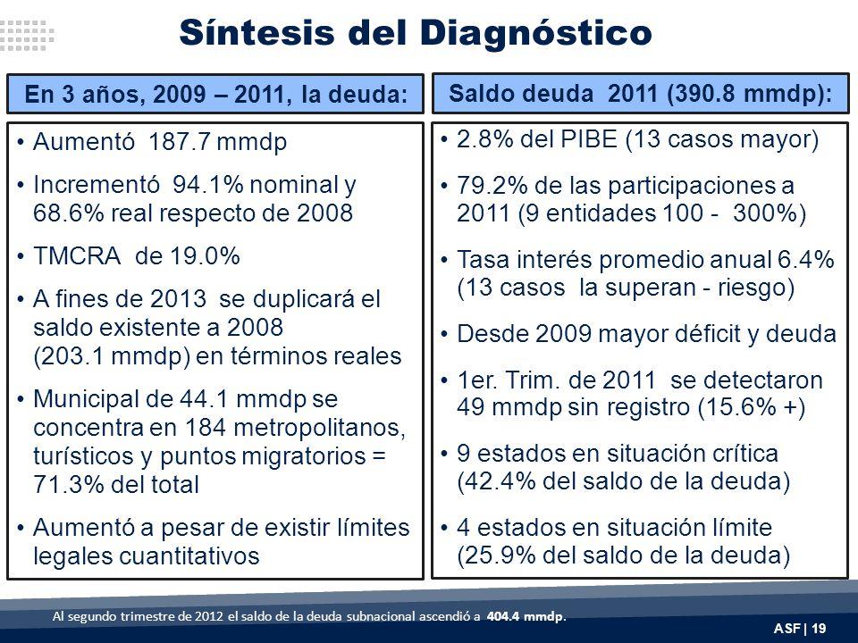 ASF | 19 Aumentó 187.7 mmdp Incrementó 94.1% nominal y 68.6% real respecto de 2008 TMCRA de 19.0% A fines de 2013 se duplicará el saldo existente a 2008 (203.1 mmdp) en términos reales Municipal de 44.1 mmdp se concentra en 184 metropolitanos, turísticos y puntos migratorios = 71.3% del total Aumentó a pesar de existir límites legales cuantitativos 2.8% del PIBE (13 casos mayor) 79.2% de las participaciones a 2011 (9 entidades 100 - 300%) Tasa interés promedio anual 6.4% (13 casos la superan - riesgo) Desde 2009 mayor déficit y deuda 1er.