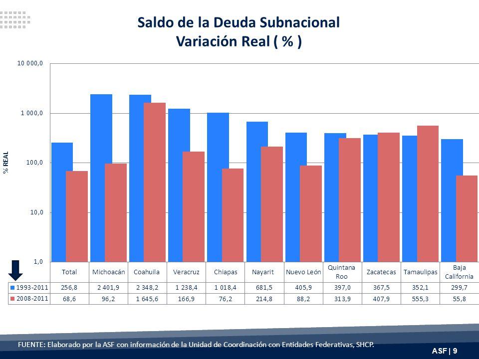 ASF | 40 Análisis de las Finanzas Públicas del ______________________________20102011 Variables Ingreso Neto Total (INT=Ingreso Total-[Disponibilidad inicial+Financiamiento])49,600.253,989.0 Propios (IP=Impuestos+Derechos+Productos+Aprovechamientos+Contribuciones de mejoras)3,770.54,740.8 Garantizables (IG=IP+ Participaciones+ 25% FAIS+ 25% FAFEF)22,696.826,397.7 Disponibles (ID=IP+ Participaciones + Aportaciones), no incluyen ingresos extraordinarios: Otros ingresos no federales + Por cuenta de terceros + Financiamiento 45,677.251,372.0 Corriente (Icorr=IP de corriente + Transferencias federales de corriente + Otros ingresos)42,793.746,298.3 Capital (Icap=IP de capital + Transferencias federales de capital)6,806.57,690.7 Gasto Gasto Neto Total (GNT=Gasto Total - Disponibilidad final)55,769.561,489.4 Programable (GProg=GCorr+ Gcap)48,781.452,730.5 Corriente (Gcorr=Serv.