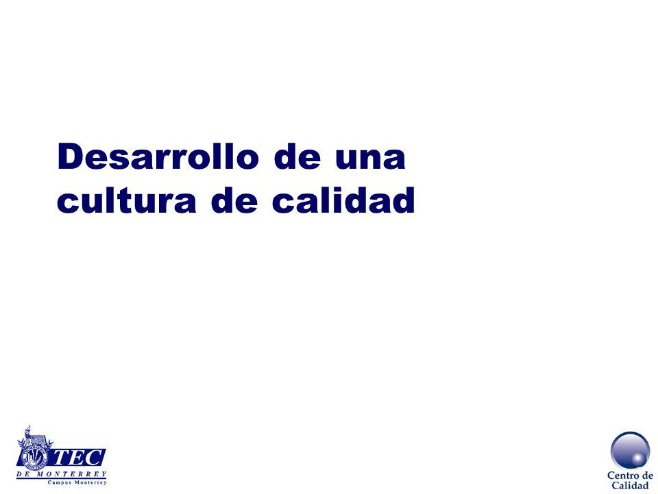 EL CAMINO A LA SOBREVIVENCIA SOBREVIVENCIA RENTABILIDAD PART. DE MERCADO COMPETITIVIDAD PRODUCTIVIDAD CALIDAD TOTAL Menor costo para la empresa Satisf