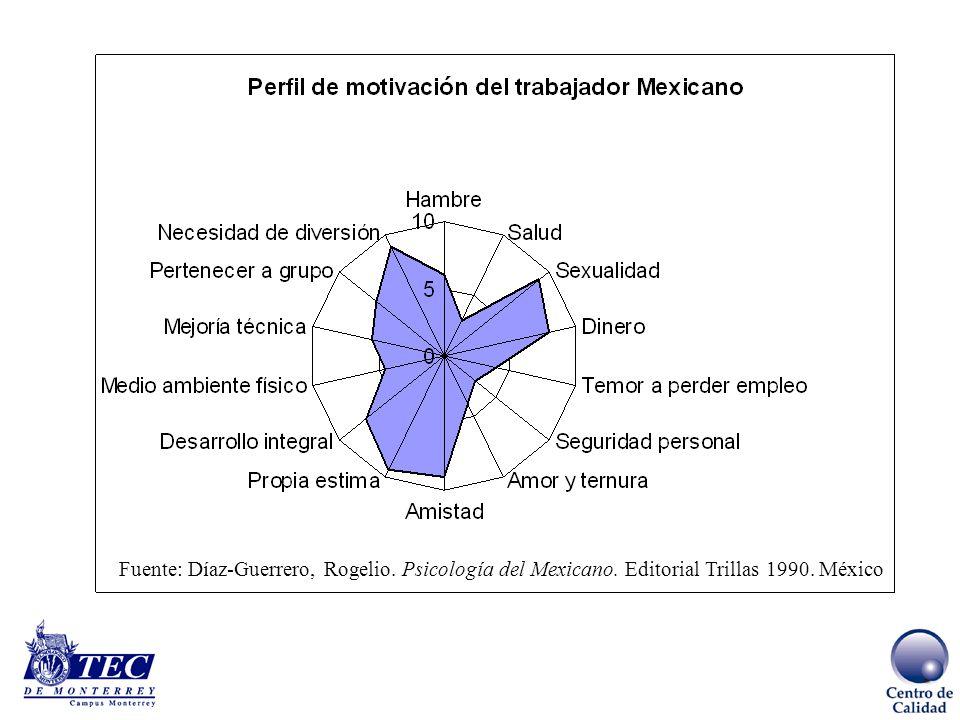 Desarrollo de una cultura de calidad El trabajador del conocimiento Busca aplicar su conocimiento especializado en un sector de la economía. Domina su