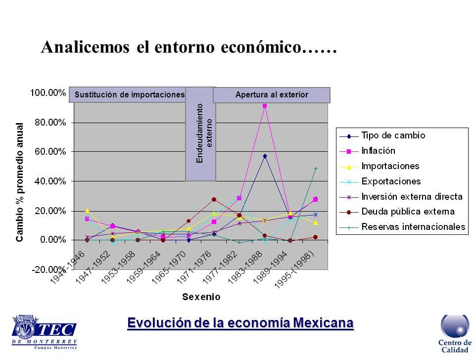 México 1940-1960 Sustitución de importaciones desde 1940 hasta mediados de los 80s ocasiona: Productos y servicios poco competitivos a nivel internaci