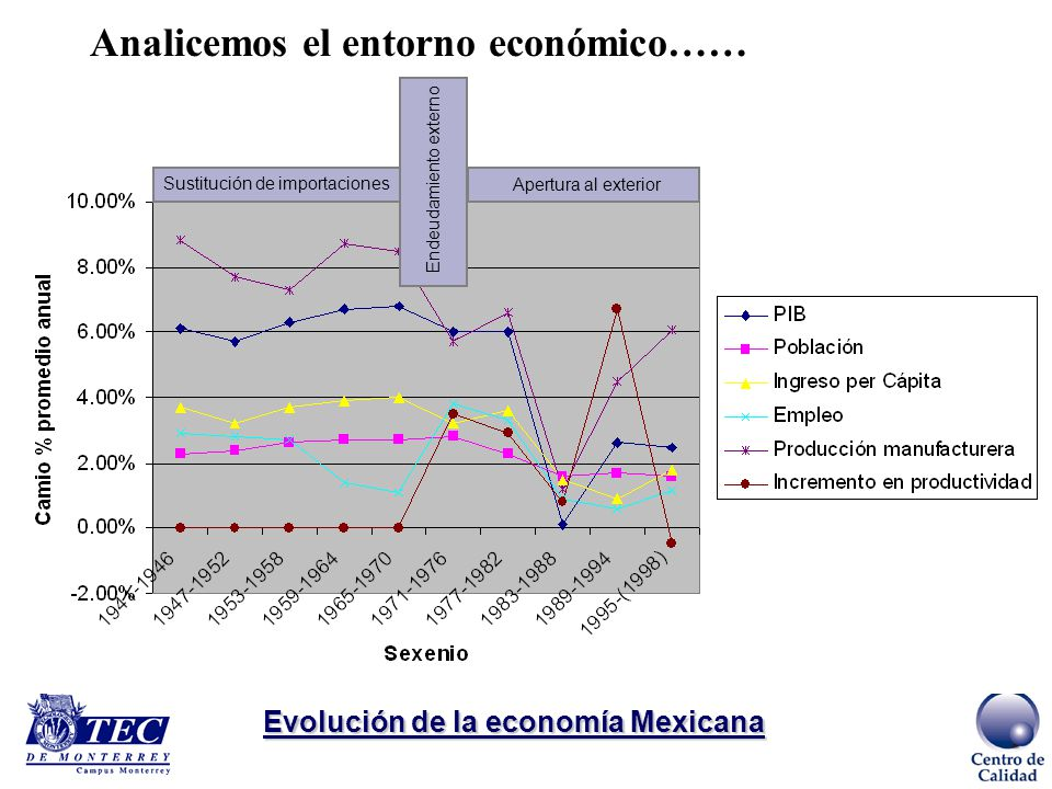 Evolución de la economía Mexicana Sustitución de importaciones Apertura al exterior Endeudamiento externo Analicemos el entorno económico……