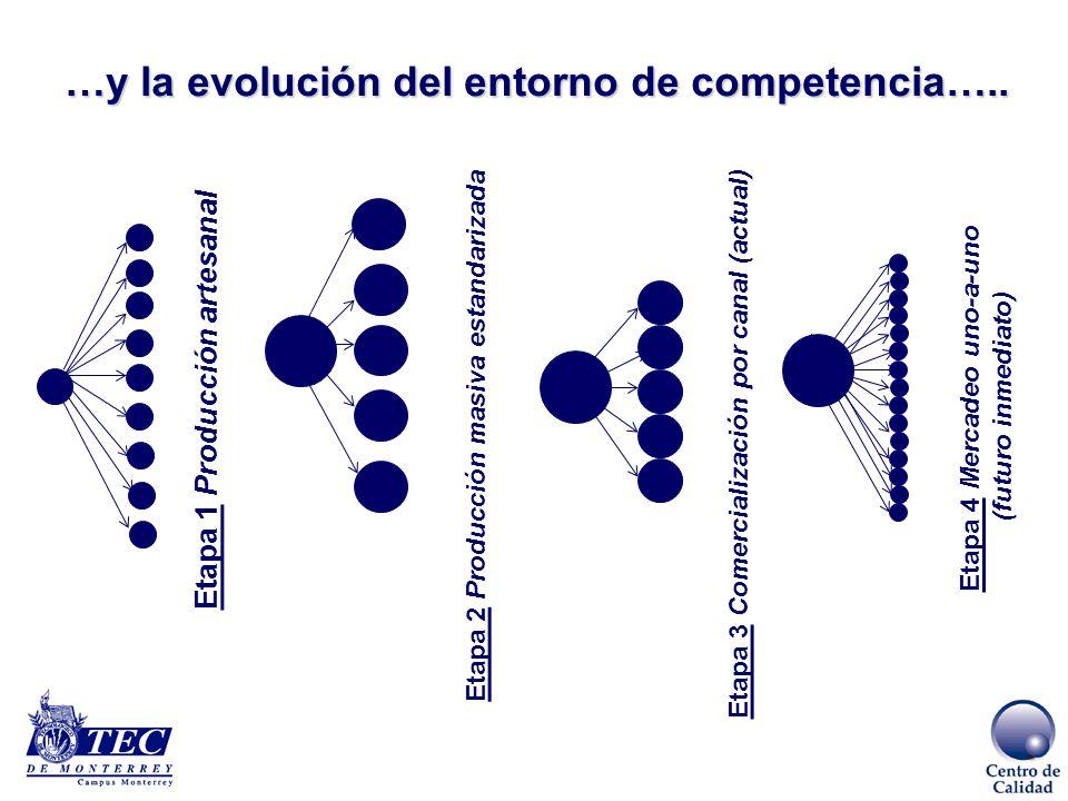 Sustitución de importaciones Apertura al exterior Endeudamiento externo Evolución de la economía Mexicana Analicemos el entorno económico……