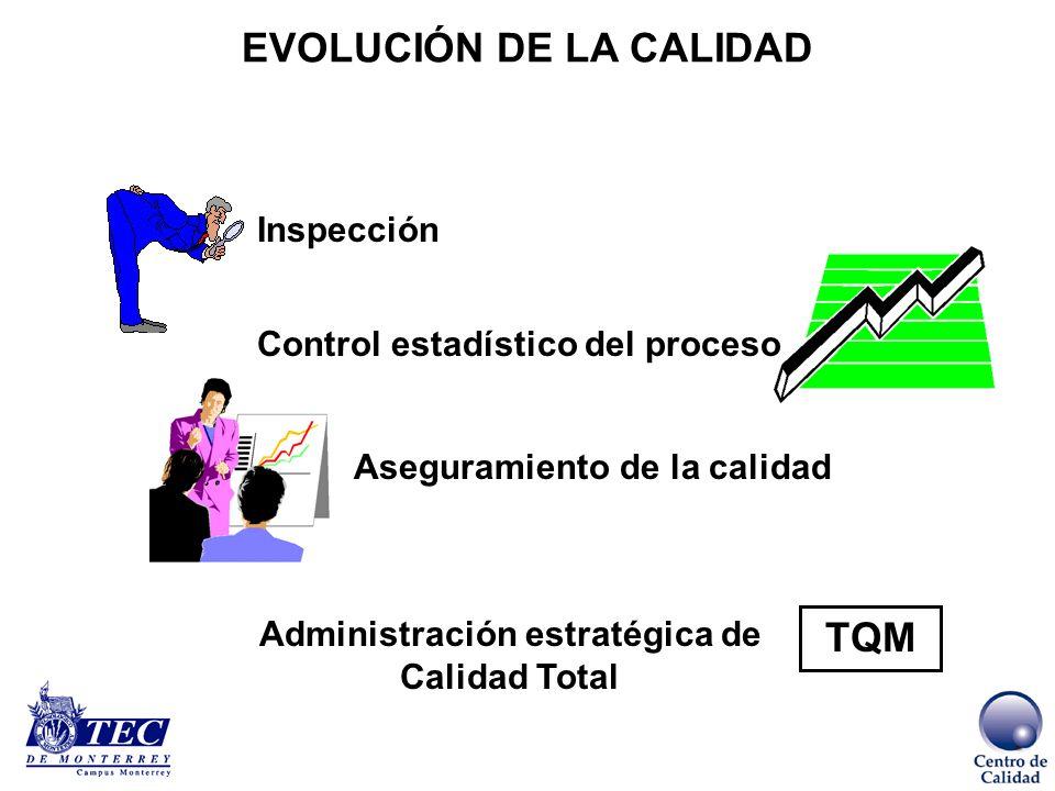 …y la evolución del entorno de competencia….. Etapa 1 Producción artesanal Etapa 2 Producción masiva estandarizada Etapa 3 Comercialización por canal