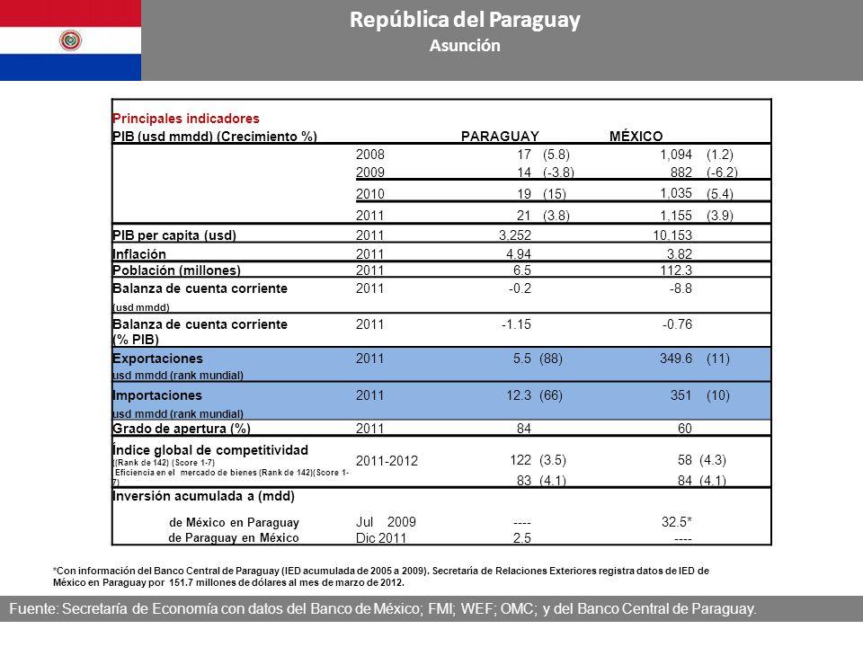 Fuente: Secretaría de Economía con datos de Banco de México República del Paraguay Asunción Balanza Comercial México-Paraguay (Millones de dólares) Balanza Comercial México-Paraguay (Millones de dólares) República del Paraguay Asunción TCPA: Tasa de crecimiento promedio anual n.a: No aplica Fuente: Secretaría de Economía con datos del Banco de México 2000200620072008200920102011 TCPA % (10/00) Var % 11/00 Var % 11/10 Exportaciones10274711292911221261,12034 Importaciones19912117611315411,20049 Balanza Comercial9183710082159n.a.