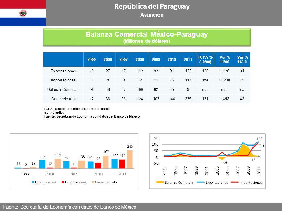 Fuente: Secretaría de Economía con datos de Banco de México República del Paraguay Asunción Balanza Comercial México-Paraguay (Millones de dólares) Ba