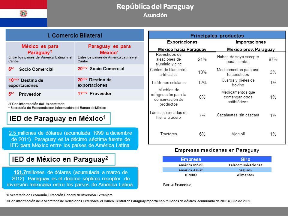 Principales productos ExportacionesImportaciones México hacia ParaguayMéxico prov. Paraguay Revestidos de aleaciones de aluminio y cinc 21% Habas de s
