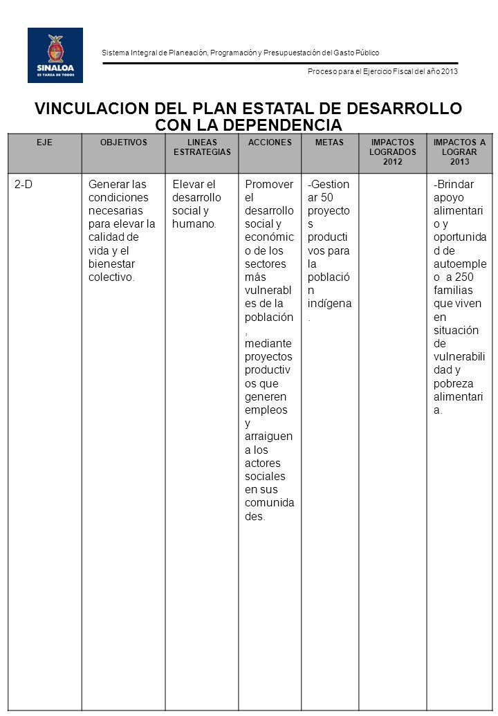 Sistema Integral de Planeación, Programación y Presupuestación del Gasto Público Proceso para el Ejercicio Fiscal del año 2013 EJEOBJETIVOSLINEAS ESTRATEGIAS ACCIONESMETASIMPACTOS LOGRADOS 2012 IMPACTOS A LOGRAR 2013 2-DGenerar las condiciones necesarias para elevar la calidad de vida y el bienestar colectivo.