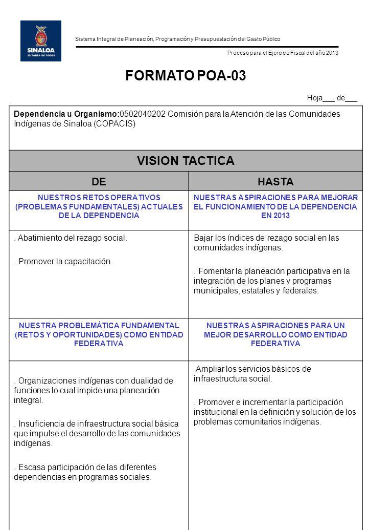 Sistema Integral de Planeación, Programación y Presupuestación del Gasto Público Proceso para el Ejercicio Fiscal del año 2013 FORMATO POA-03 Hoja___ de___ Dependencia u Organismo:0502040202 Comisión para la Atención de las Comunidades Indígenas de Sinaloa (COPACIS) VISION TACTICA DEHASTA NUESTROS RETOS OPERATIVOS (PROBLEMAS FUNDAMENTALES) ACTUALES DE LA DEPENDENCIA NUESTRAS ASPIRACIONES PARA MEJORAR EL FUNCIONAMIENTO DE LA DEPENDENCIA EN 2013.