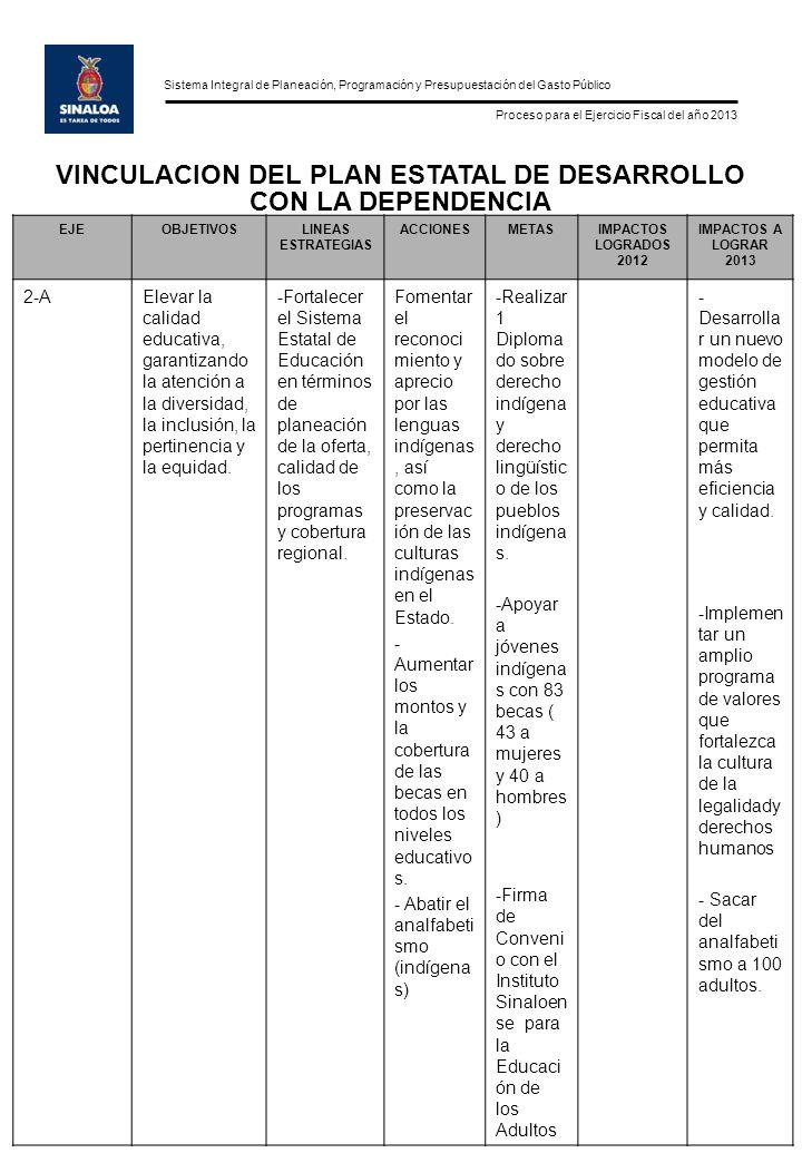 Sistema Integral de Planeación, Programación y Presupuestación del Gasto Público Proceso para el Ejercicio Fiscal del año 2013 EJEOBJETIVOSLINEAS ESTRATEGIAS ACCIONESMETASIMPACTOS LOGRADOS 2012 IMPACTOS A LOGRAR 2013 2-AElevar la calidad educativa, garantizando la atención a la diversidad, la inclusión, la pertinencia y la equidad.