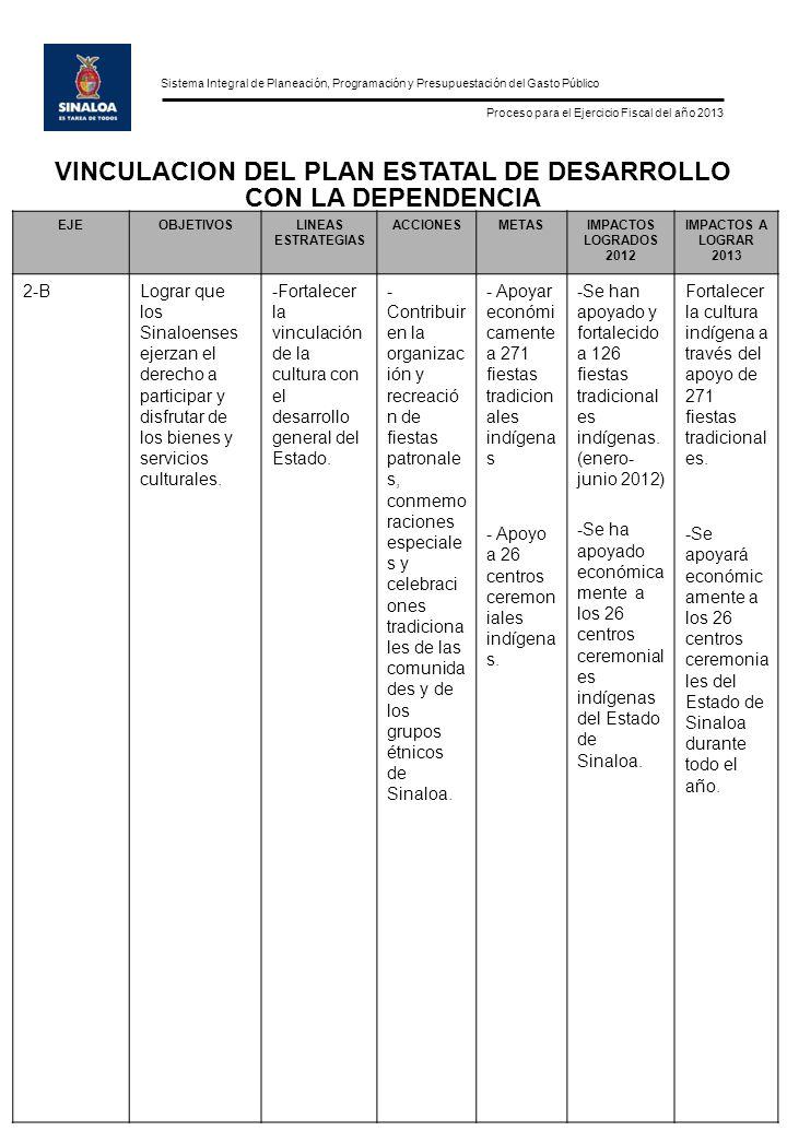 Sistema Integral de Planeación, Programación y Presupuestación del Gasto Público Proceso para el Ejercicio Fiscal del año 2013 EJEOBJETIVOSLINEAS ESTRATEGIAS ACCIONESMETASIMPACTOS LOGRADOS 2012 IMPACTOS A LOGRAR 2013 Dinamizar el liderazgo cultural de Sinaloa en la región noroeste de México.
