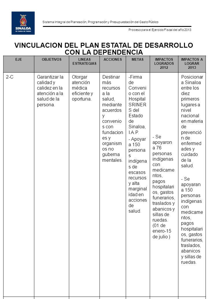 Sistema Integral de Planeación, Programación y Presupuestación del Gasto Público Proceso para el Ejercicio Fiscal del año 2013 EJEOBJETIVOSLINEAS ESTRATEGIAS ACCIONESMETASIMPACTOS LOGRADOS 2012 IMPACTOS A LOGRAR 2013 2-CGarantizar la calidad y calidez en la atención a la salud de la persona.