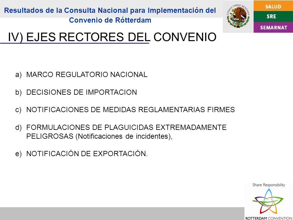 a)MARCO REGULATORIO NACIONAL b)DECISIONES DE IMPORTACION c)NOTIFICACIONES DE MEDIDAS REGLAMENTARIAS FIRMES d)FORMULACIONES DE PLAGUICIDAS EXTREMADAMENTE PELIGROSAS (Notificaciones de incidentes), e)NOTIFICACIÓN DE EXPORTACIÓN.