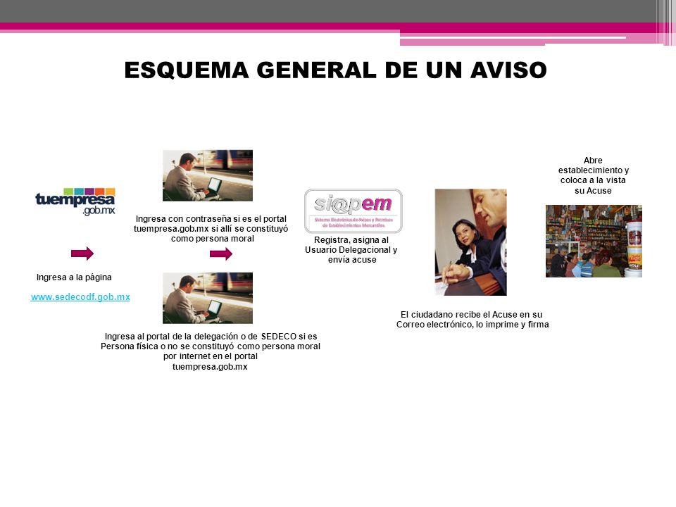 ESQUEMA GENERAL DE UN AVISO Registra, asigna al Usuario Delegacional y envía acuse www.sedecodf.gob.mx Ingresa con contraseña si es el portal tuempres