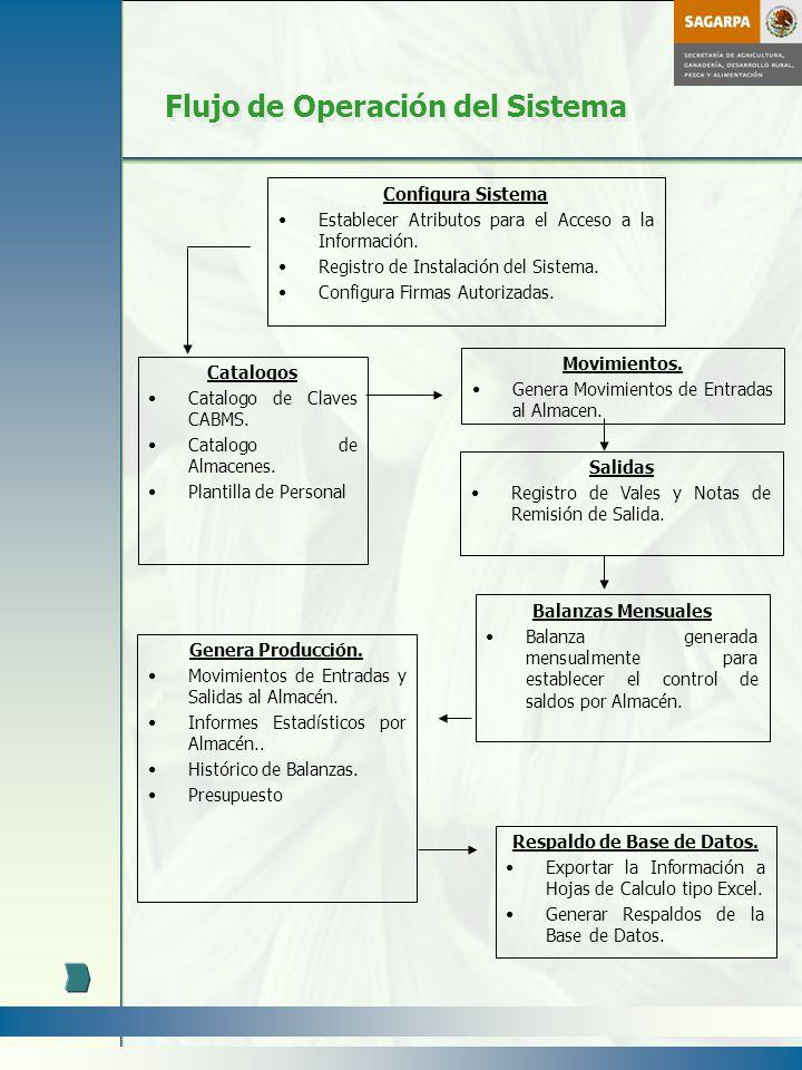 Flujo de Operación del Sistema Configura Sistema Establecer Atributos para el Acceso a la Información. Registro de Instalación del Sistema. Configura