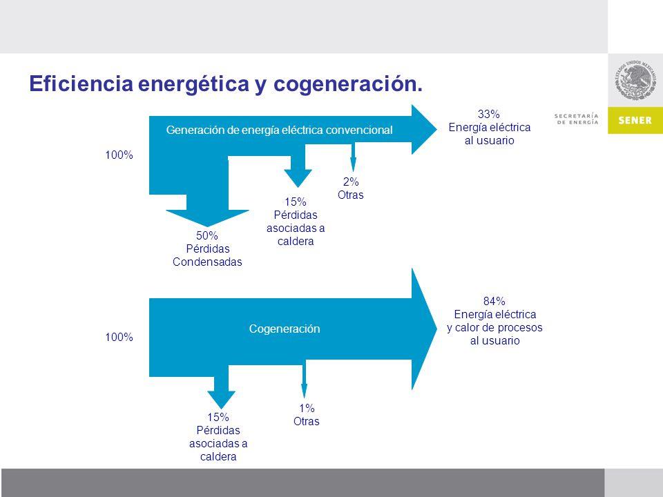 Eficiencia energética y cogeneración. 100% 50% Pérdidas Condensadas 15% Pérdidas asociadas a caldera 2% Otras 33% Energía eléctrica al usuario 15% Pér