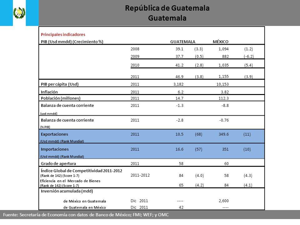 República de Guatemala Guatemala Fuente: Secretaría de Economía con datos de Banco de México; FMI; WEF; y OMC Principales indicadores PIB (Usd mmdd) (