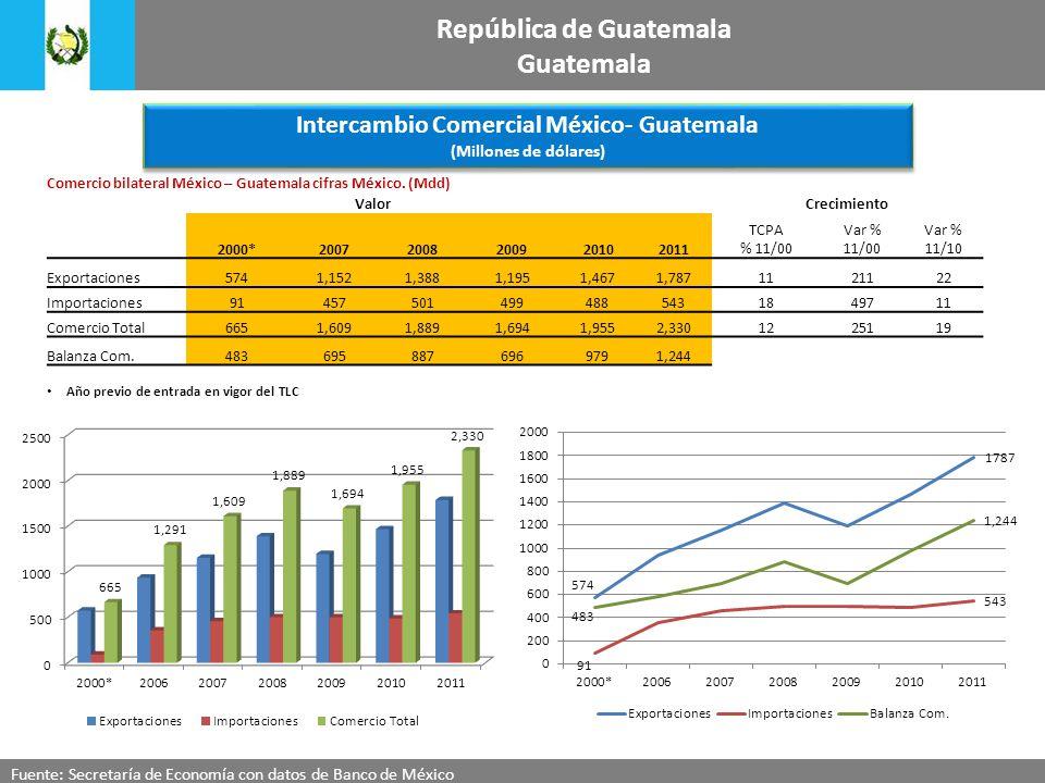 Intercambio Comercial México- Guatemala (Millones de dólares) Intercambio Comercial México- Guatemala (Millones de dólares) Fuente: Secretaría de Econ