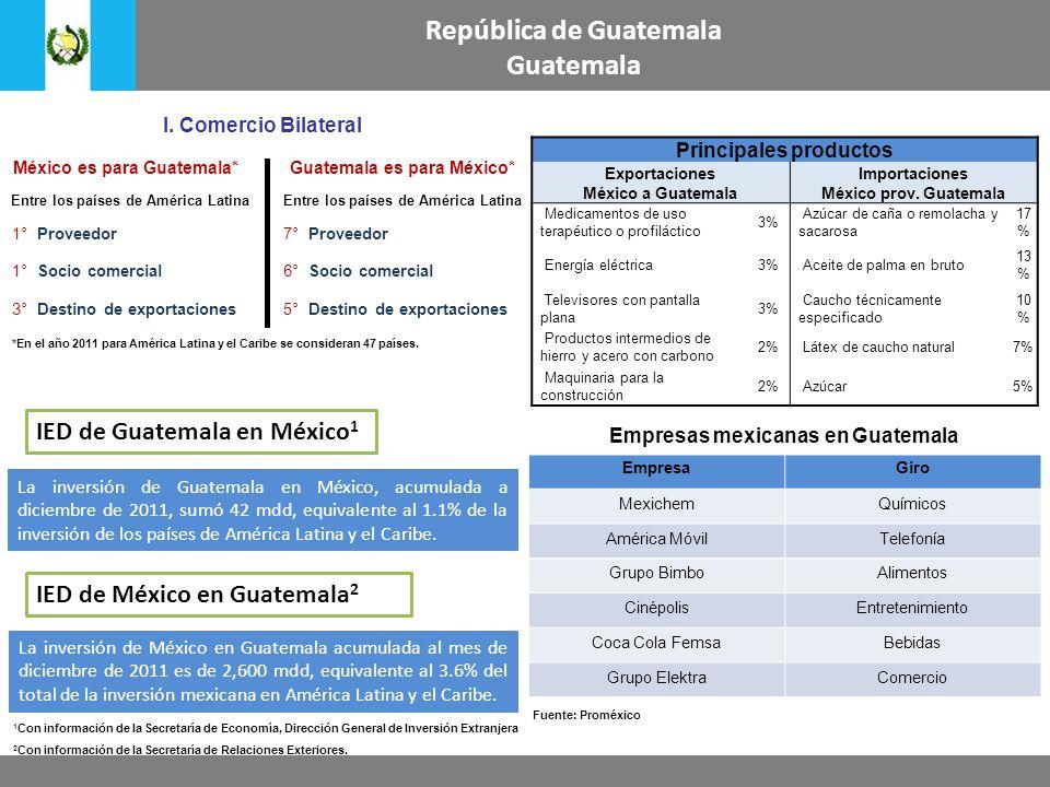 República de Guatemala Guatemala Principales productos Exportaciones México a Guatemala Importaciones México prov. Guatemala Medicamentos de uso terap