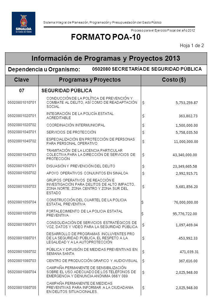 Sistema Integral de Planeación, Programación y Presupuestación del Gasto Público Proceso para el Ejercicio Fiscal del año 2012 FORMATO POA-10 Hoja 1 de 2 Información de Programas y Proyectos 2013 Dependencia u Organismo: 0502080 SECRETARÍA DE SEGURIDAD PÚBLICA ClaveProgramas y ProyectosCosto ($) 07SEGURIDAD PÚBLICA 05020801010701 CONDUCCIÓN DE LA POLÍTICA DE PREVENCIÓN Y COMBATE AL DELITO, ASÍ COMO DE READAPTACIÓN SOCIAL $ 5,753,259.87 05020801020701 INTEGRACIÓN DE LA POLICÍA ESTATAL ACREDITABLE $ 363,802.73 05020801020702 COORDINACIÓN INTERMUNICIPAL $ 1,500,000.00 05020801040701 SERVICIOS DE PROTECCIÓN $ 5,758,035.50 05020801040702 ESPECIALIZACIÓN EN PROTECCIÓN DE PERSONAS PARA PERSONAL OPERATIVO $ 11,000,000.00 05020801040703 TRAMITACIÓN DE LA LICENCIA PARTICULAR COLECTIVA PARA LA DIRECCIÓN DE SERVICIOS DE PROTECCIÓN $ 43,340,000.00 05020801050701 DISUASIÓN Y PREVENCIÓN DEL DELITO $ 23,349,665.58 05020801050702 APOYO OPERATIVOS CONJUNTOS EN SINALOA $ 2,992,915.71 05020801050703 GRUPOS OPERATIVOS DE REACCIÓN E INVESTIGACIÓN PARA DELITOS DE ALTO IMPACTO, ZONA NORTE, ZONA CENTRO Y ZONA SUR DEL ESTADO $ 5,681,856.20 05020801050704 CONSTRUCCIÓN DEL CUARTEL DE LA POLICIA ESTATAL PREVENTIVA $ 76,000,000.00 05020801050705 FORTALECIMIENTO DE LA POLICIA ESTATAL PREVENTIVA $ 95,776,722.00 05020801060701 CONSOLIDACIÓN DE SERVICIOS ESTRATÉGICOS DE VOZ, DATOS Y VIDEO PARA LA SEGURIDAD PÚBLICA $ 1,097,469.04 05020801080701 DESARROLLO DE PROGRAMAS INCLUYENTES PRO DE LA SEGURIDAD PÚBLICA, EL RESPETO A LA LEGALIDAD Y A LA AUTOPROTECCIÓN $ 453,992.33 05020801080702 PÚBLICA Y DIFUSIÓN DE MEDIDAS PREVENTIVAS EN SEMANA SANTA $ 471,039.31 05020801080703 CENTRO DE PRODUCCIÓN GRAFICO Y AUDIOVISUAL $ 367,616.00 05020801080704 CAMPAÑA PERMANENTE DE SENSIBILIZACIÓN SOBRE EL USO ADECUADO DE LOS TELÉFONOS DE EMERGENCIA Y DENUNCIA ANÓNIMA 066 Y 089 $ 2,025,948.00 05020801080705 CAMPAÑA PERMANENTE DE MEDIDAS PREVENTIVAS PARA INFORMAR A LA CIUDADANIA EN DELITOS SITUACIONALES.