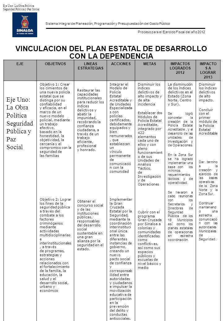Sistema Integral de Planeación, Programación y Presupuestación del Gasto Público Proceso para el Ejercicio Fiscal del año 2012 FORMATO POA-10 Hoja 2 de 2 Información de Programas y Proyectos 2013 Dependencia u Organismo: 0502080 SECRETARÍA DE SEGURIDAD PÚBLICA ClaveProgramas y ProyectosCosto ($) 09 READAPTACIÓN SOCIAL Y MENOR INFRACTOR 05020802050901ATENCIÓN INTEGRAL PARA ADOLESCENTES $ 569,004.61 05020802050902ÓRGANO EJECUTOR DE MEDIDAS $ 5,938,478.00 05020802060901 REEDUCACIÓN Y READAPTACIÓN DEL ADOLESCENTE INFRACTOR $ 1,626,015.31 05020802060902 MEJORAR EL SISTEMA DE CLASIFICACION DE LOS INTERNOS $ 798,182.00 05020802060903 CONSTRUCCIÓN DE 2 COLECTIVOS PARA JÓVENES ADULTOS INTERNOS $ 610,000.00 SUMA TOTAL : $ 383,118,594.26