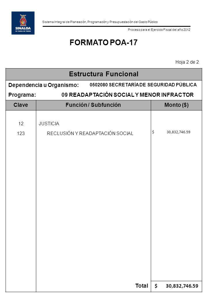 Sistema Integral de Planeación, Programación y Presupuestación del Gasto Público Proceso para el Ejercicio Fiscal del año 2012 FORMATO POA-17 Hoja 2 de 2 Estructura Funcional Dependencia u Organismo: 0502080 SECRETARÍA DE SEGURIDAD PÚBLICA Programa:09 READAPTACIÓN SOCIAL Y MENOR INFRACTOR ClaveFunción / SubfunciónMonto ($) 12JUSTICIA 123RECLUSIÓN Y READAPTACIÓN SOCIAL $ 30,832,746.59 Total $ 30,832,746.59