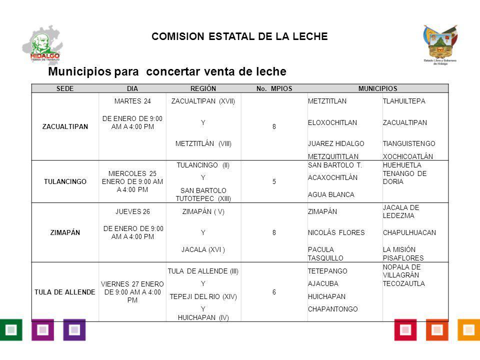 Municipios para concertar venta de leche SEDEDIAREGIÓNNo. MPIOSMUNICIPIOS ZACUALTIPAN MARTES 24ZACUALTIPAN (XVII) 8 METZTITLANTLAHUILTEPA DE ENERO DE