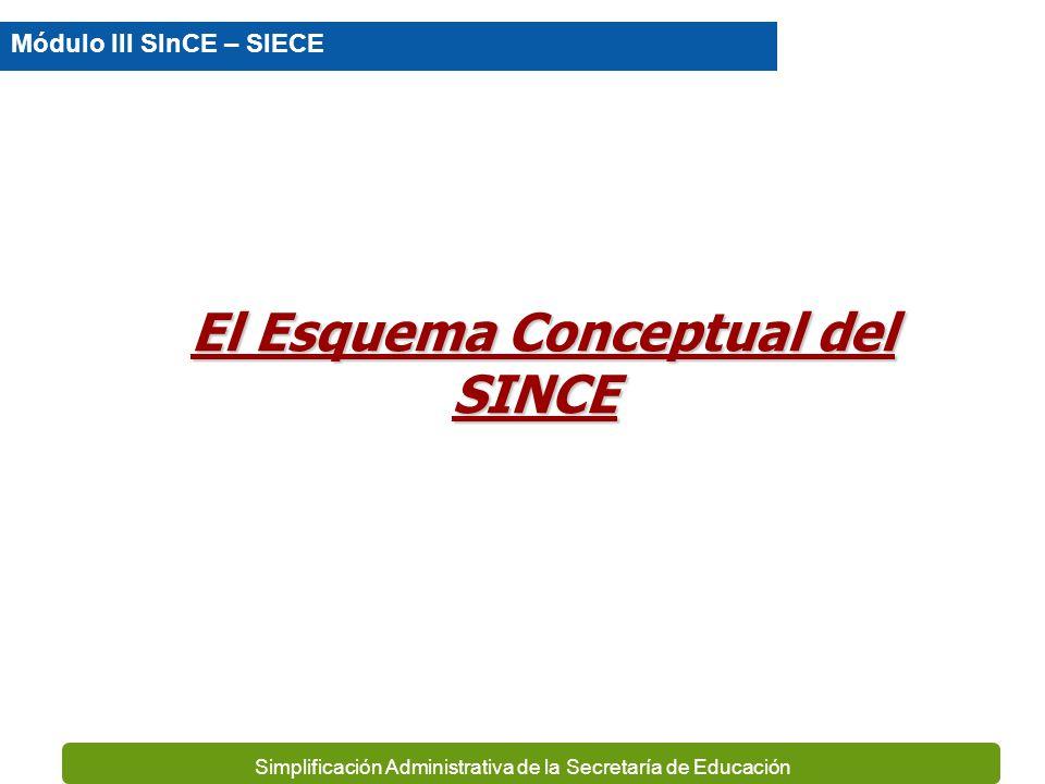 Simplificación Administrativa de la Secretaría de Educación Los actores fundamentales en la operación del SINCE SE-SEP Planteles Educativos Módulo III