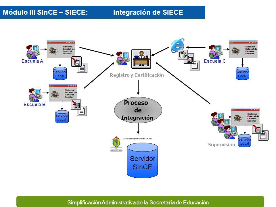 Simplificación Administrativa de la Secretaría de Educación Escuela 1 Captura Escuela 2 Consulta Servidor SINCE R1 Productos R2 R3 REL Kardex REXA SYR