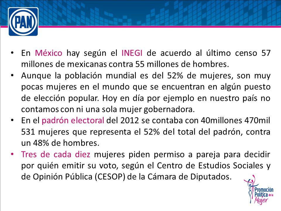 En México hay según el INEGI de acuerdo al último censo 57 millones de mexicanas contra 55 millones de hombres. Aunque la población mundial es del 52%