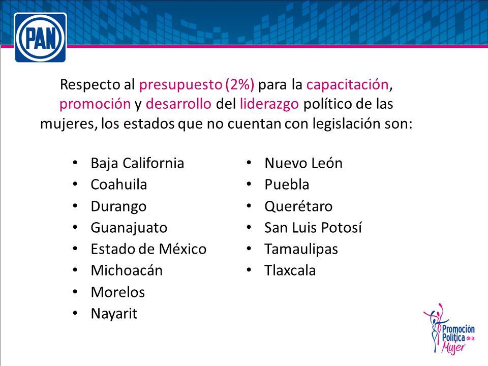 Baja California Coahuila Durango Guanajuato Estado de México Michoacán Morelos Nayarit Nuevo León Puebla Querétaro San Luis Potosí Tamaulipas Tlaxcala Respecto al presupuesto (2%) para la capacitación, promoción y desarrollo del liderazgo político de las mujeres, los estados que no cuentan con legislación son: