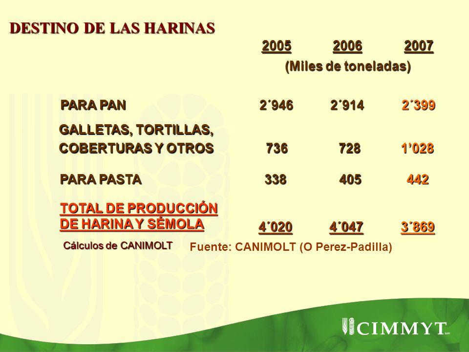 DESTINO DE LAS HARINAS Cálculos de CANIMOLT 200520062007 (Miles de toneladas) PARA PAN 2´9462´9142´399 GALLETAS, TORTILLAS, COBERTURAS Y OTROS 736 736