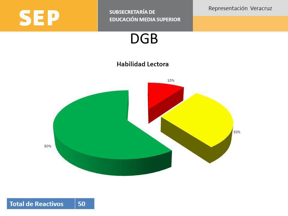 SUBSECRETARÍA DE EDUCACIÓN MEDIA SUPERIOR Representación Veracruz DGB Total de Reactivos50